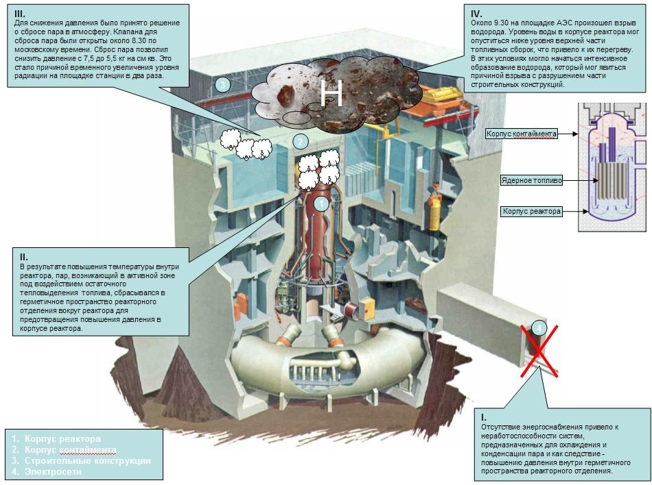 реактора был герметичный,